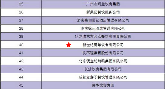 The company ranks 40<sup>th</sup> at the 2016 China's top 100 food and beverage companies (2015 financial year)